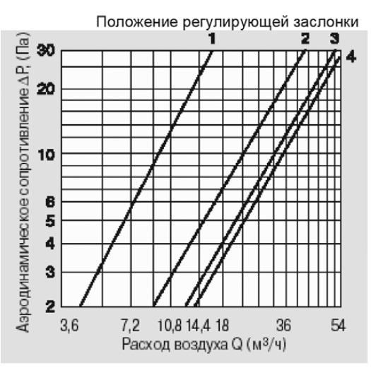 Аэродинамические характеристики КИВ